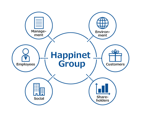 Happinet Group Environ-ment Customers Share-holders Social Employees Manage-ment